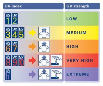 UV Index Legend